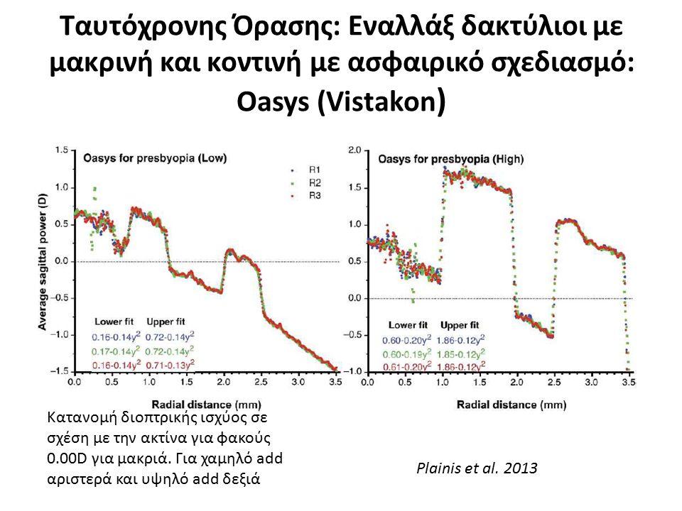 Ταυτόχρονης Όρασης: Εναλλάξ δακτύλιοι με μακρινή και κοντινή με ασφαιρικό σχεδιασμό: Oasys (Vistakon ) Plainis et al. 2013 Κατανομή διοπτρικής ισχύος