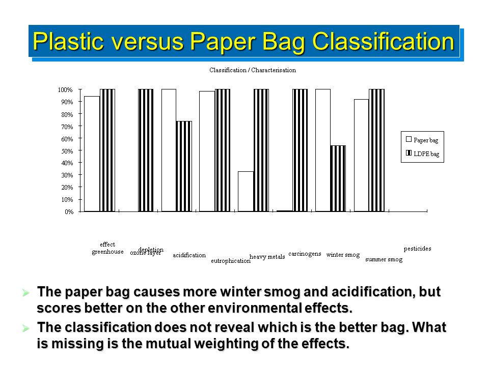 Plastic versus Paper Bag Classification  The paper bag causes more winter smog and acidification, but scores better on the other environmental effects.