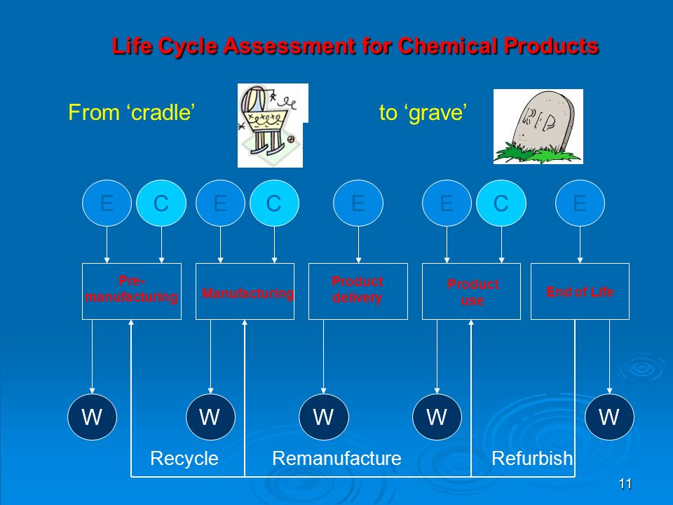 11 EC W Pre- manufacturing Manufacturing Product delivery Product use End of Life EC W E W EC WW E RefurbishRemanufactureRecycle From 'cradle' to 'grave' Life Cycle Assessment for Chemical Products Life Cycle Assessment for Chemical Products