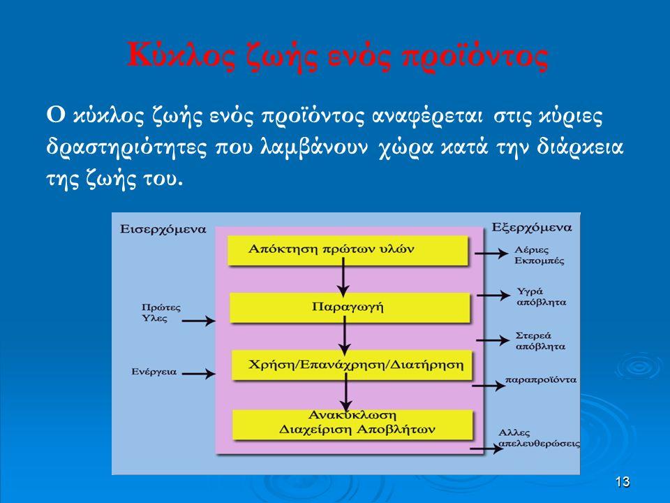 13 Κύκλος ζωής ενός προϊόντος Ο κύκλος ζωής ενός προϊόντος αναφέρεται στις κύριες δραστηριότητες που λαμβάνουν χώρα κατά την διάρκεια της ζωής του.