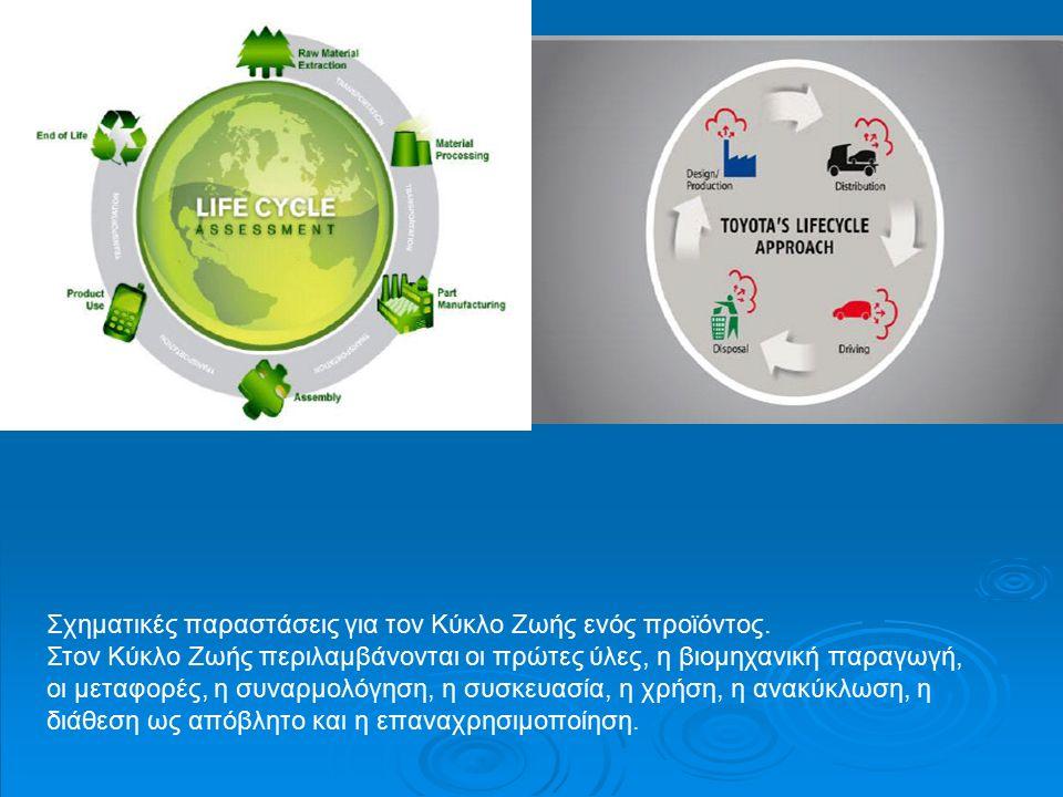 Σχηματικές παραστάσεις για τον Κύκλο Ζωής ενός προϊόντος.