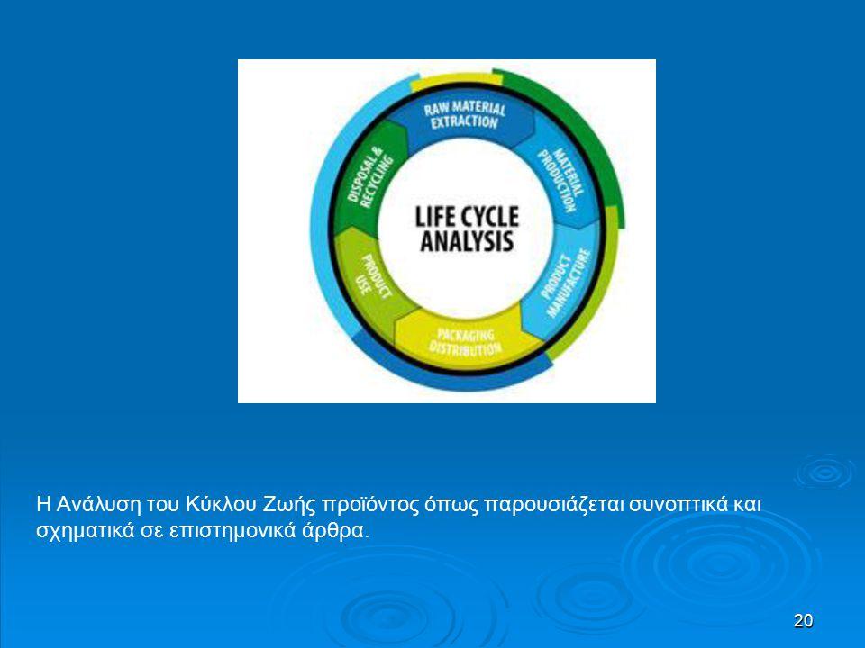 20 Η Ανάλυση του Κύκλου Ζωής προϊόντος όπως παρουσιάζεται συνοπτικά και σχηματικά σε επιστημονικά άρθρα.