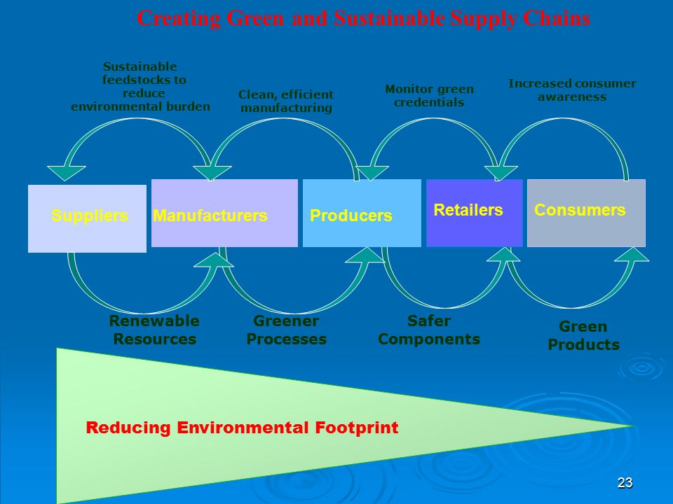 23 Reducing Environmental Footprint SuppliersManufacturersProducers RetailersConsumers Renewable Resources Greener Processes Safer Components Green Products Sustainable feedstocks to reduce environmental burden Clean, efficient manufacturing Monitor green credentials Increased consumer awareness Creating Green and Sustainable Supply Chains