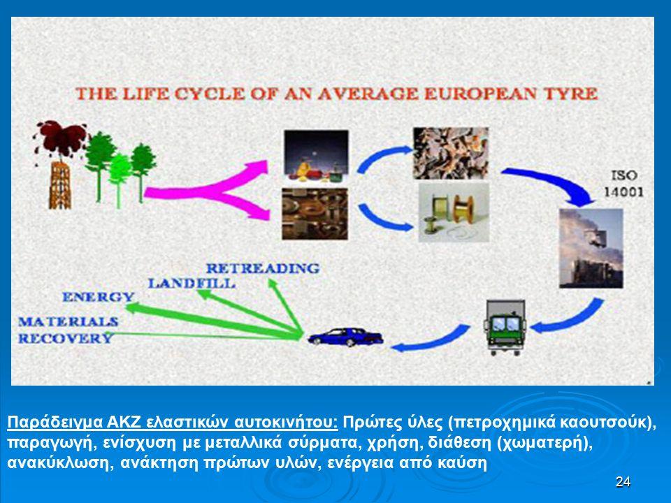 24 Παράδειγμα ΑΚΖ ελαστικών αυτοκινήτου: Πρώτες ύλες (πετροχημικά καουτσούκ), παραγωγή, ενίσχυση με μεταλλικά σύρματα, χρήση, διάθεση (χωματερή), ανακύκλωση, ανάκτηση πρώτων υλών, ενέργεια από καύση