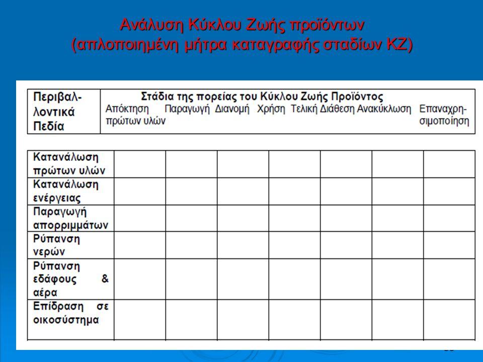 33 Ανάλυση Κύκλου Ζωής προϊόντων (απλοποιημένη μήτρα καταγραφής σταδίων ΚΖ)