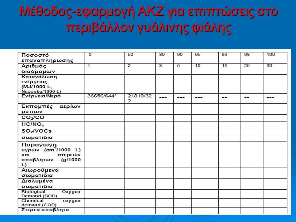 36 Μέθοδος-εφαρμογή ΑΚΖ για επιπτώσεις στο περιβάλλον γυάλινης φιάλης