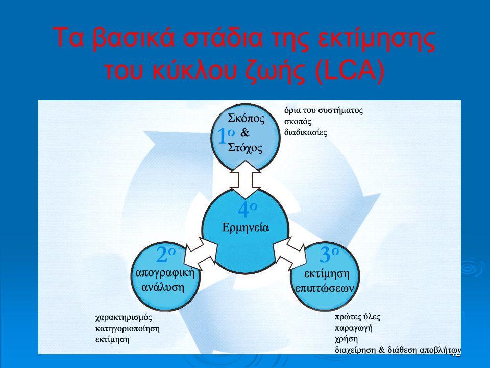 42 Τα βασικά στάδια της εκτίμησης του κύκλου ζωής (LCA) 1ο1ο 2ο2ο 3ο3ο 4ο4ο