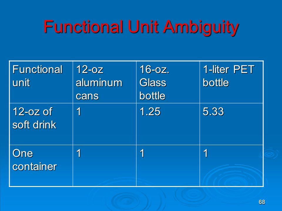 68 Functional Unit Ambiguity Functional unit 12-oz aluminum cans 16-oz.