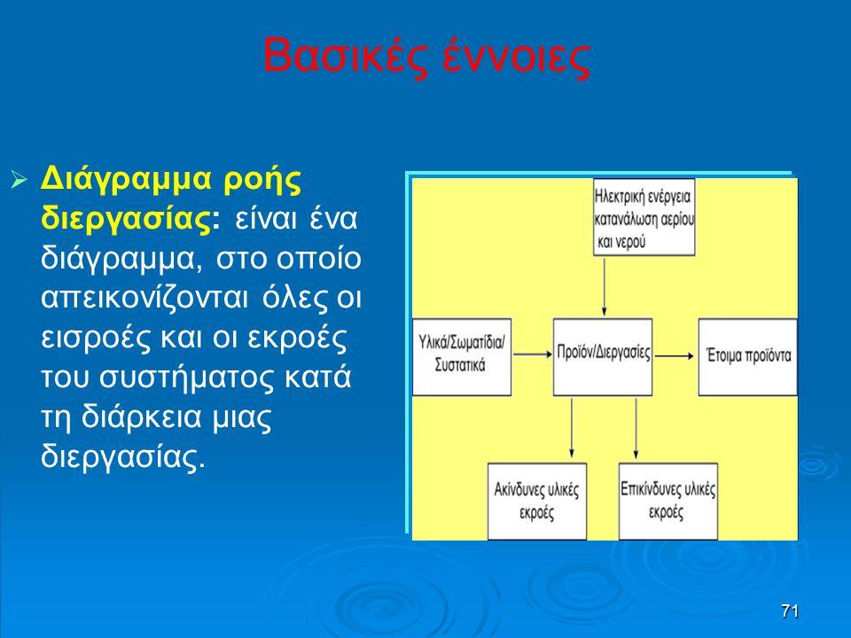 71 Βασικές έννοιες   Διάγραμμα ροής διεργασίας: είναι ένα διάγραμμα, στο οποίο απεικονίζονται όλες οι εισροές και οι εκροές του συστήματος κατά τη διάρκεια μιας διεργασίας.