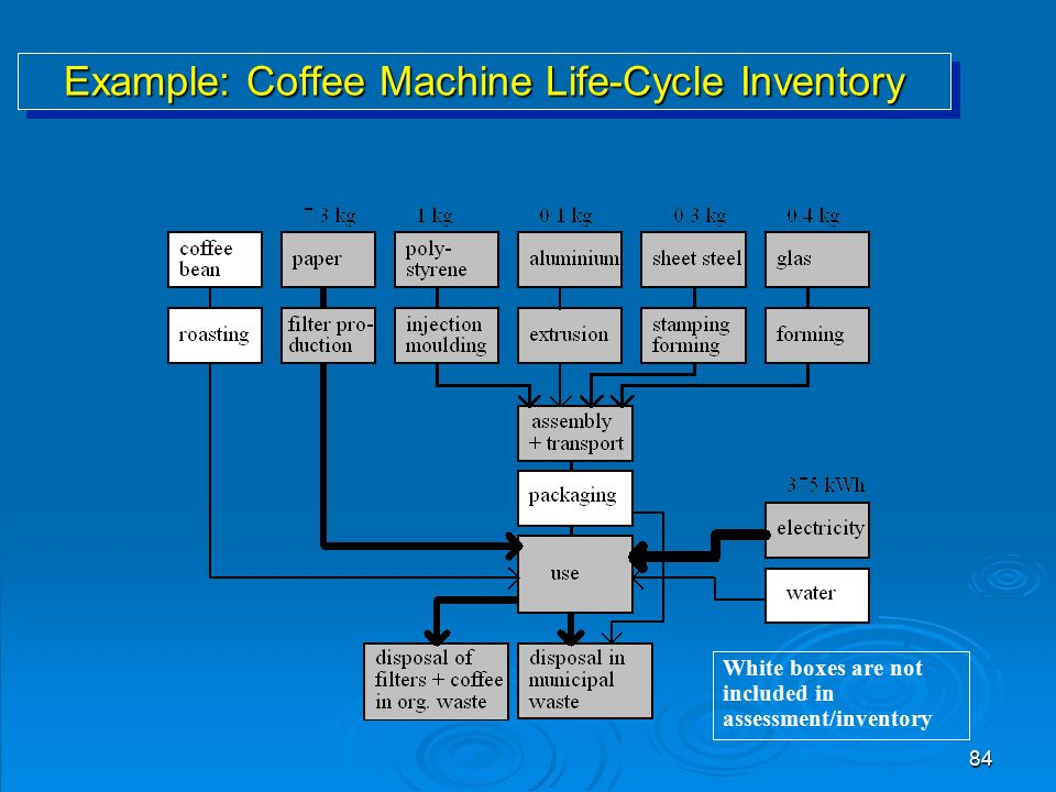 84 Example: Coffee Machine Life-Cycle Inventory White boxes are not included in assessment/inventory