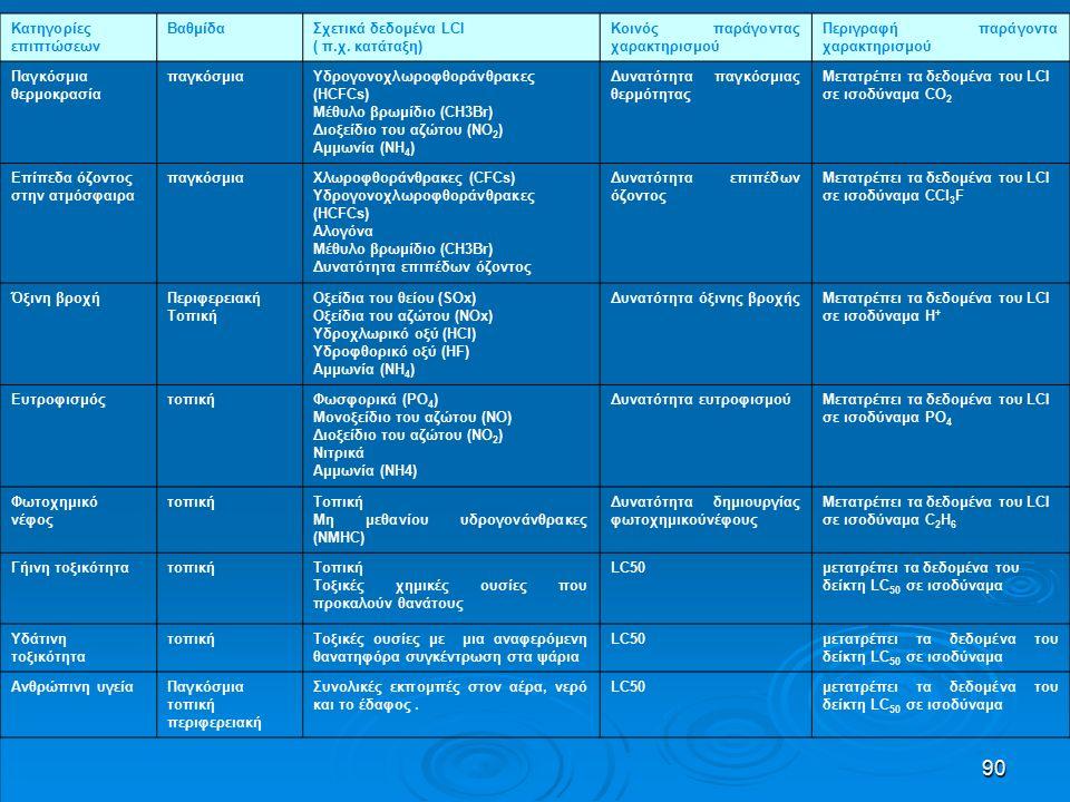 90 Κατηγορίες επιπτώσεων ΒαθμίδαΣχετικά δεδομένα LCI ( π.χ.
