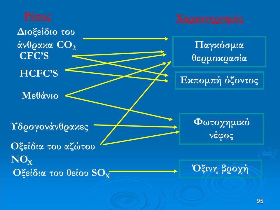 95 Παγκόσμια θερμοκρασία Εκπομπή όζοντος Φωτοχημικό νέφος Όξινη βροχή Διοξείδιο του άνθρακα CO 2 Μεθάνιο Υδρογονάνθρακες Οξείδια του αζώτου NO X Οξείδια του θείου SO X HCFC'S CFC'S Ρύπος Χαρακτηρισμός