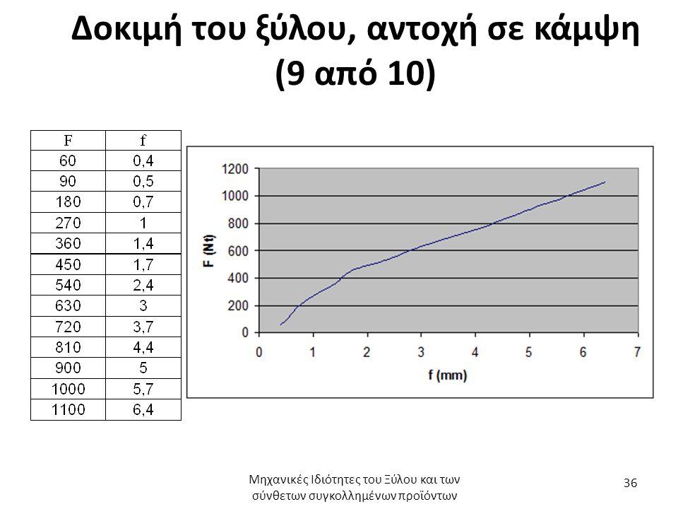Δοκιμή του ξύλου, αντοχή σε κάμψη (9 από 10) Μηχανικές Ιδιότητες του Ξύλου και των σύνθετων συγκολλημένων προϊόντων 36