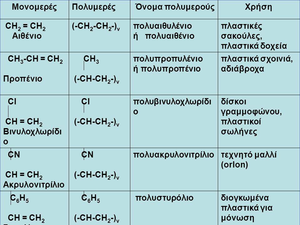 ΜονομερέςΠολυμερές Όνομα πολυμερούςΧρήση CH 2 = CH 2 Αιθένιο (-CH 2 -CH 2 -) ν πολυαιθυλένιο ή πολυαιθένιο πλαστικές σακούλες, πλαστικά δοχεία CH 3 -CH = CH 2 Προπένιο CH 3 (-CH-CH 2 -) ν πολυπροπυλένιο ή πολυπροπένιο πλαστικά σχοινιά, αδιάβροχα Cl CH = CH 2 Βινυλοχλωρίδι ο Cl (-CH-CH 2 -) ν πολυβινυλοχλωρίδι ο δίσκοι γραμμοφώνου, πλαστικοί σωλήνες CN CH = CH 2 Ακρυλονιτρίλιο CN (-CH-CH 2 -) ν πολυακρυλονιτρίλιοτεχνητό μαλλί (orlon) C 6 H 5 CH = CH 2 Στυρόλιο C 6 H 5 (-CH-CH 2 -) ν πολυστυρόλιοδιογκωμένα πλαστικά για μόνωση