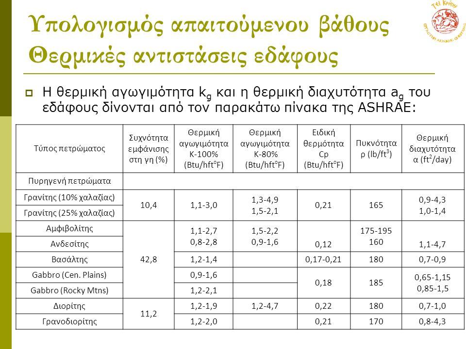 Υπολογισμός απαιτούμενου βάθους Θερμικές αντιστάσεις εδάφους  Η θερμική αγωγιμότητα k g και η θερμική διαχυτότητα a g του εδάφους δίνονται από τον παρακάτω πίνακα της ASHRAE: Τύπος πετρώματος Συχνότητα εμφάνισης στη γη (%) Θερμική αγωγιμότητα Κ-100% (Btu/hft o F) Θερμική αγωγιμότητα Κ-80% (Btu/hft o F) Ειδική θερμότητα Cp (Btu/hft o F) Πυκνότητα ρ (lb/ft 3 ) Θερμική διαχυτότητα α (ft 2 /day) Πυρηγενή πετρώματα Γρανίτης (10% χαλαζίας) 10,41,1-3,0 1,3-4,9 1,5-2,1 0,21165 0,9-4,3 1,0-1,4 Γρανίτης (25% χαλαζίας) Αμφιβολίτης 42,8 1,1-2,7 0,8-2,8 1,5-2,2 0,9-1,6 0,12 175-195 160 1,1-4,7 Ανδεσίτης Βασάλτης1,2-1,4 0,17-0,211800,7-0,9 Gabbro (Cen.