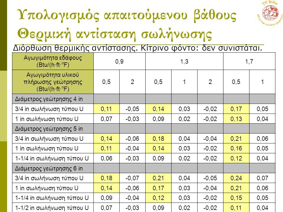 Υπολογισμός απαιτούμενου βάθους Θερμική αντίσταση σωλήνωσης Διόρθωση θερμικής αντίστασης. Κίτρινο φόντο: δεν συνιστάται. Αγωγιμότητα εδάφους (Βtu/(h∙f