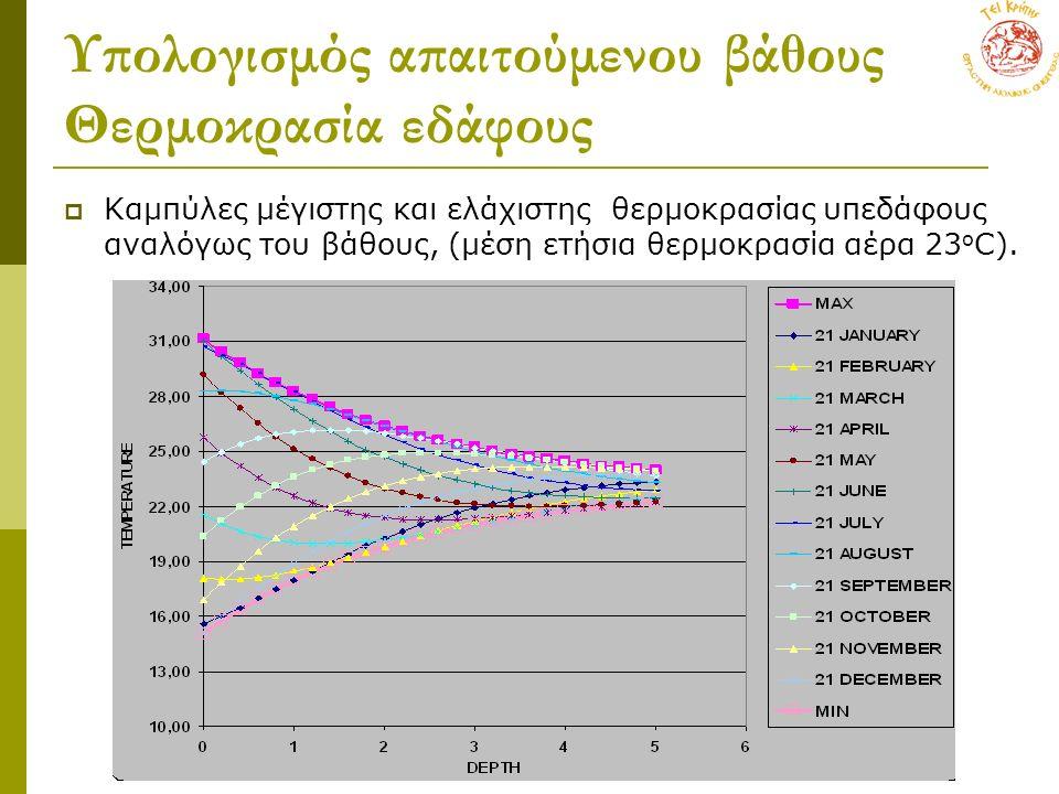 Υπολογισμός απαιτούμενου βάθους Θερμοκρασία εδάφους  Καμπύλες μέγιστης και ελάχιστης θερμοκρασίας υπεδάφους αναλόγως του βάθους, (μέση ετήσια θερμοκρ