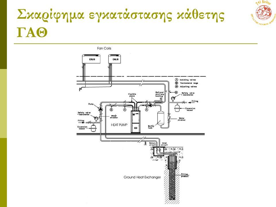 Σκαρίφημα εγκατάστασης κάθετης ΓΑΘ