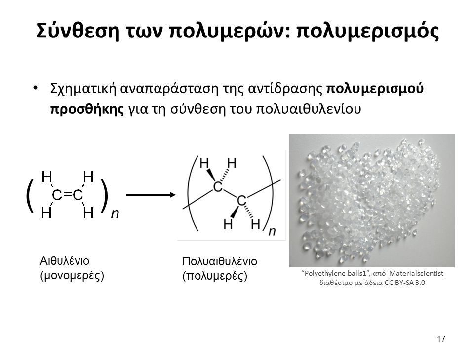 Σύνθεση των πολυμερών: πολυμερισμός Σχηματική αναπαράσταση της αντίδρασης πολυμερισμού προσθήκης για τη σύνθεση του πολυαιθυλενίου 17 ( ) n Αιθυλένιο (μονομερές) Πολυαιθυλένιο (πολυμερές) Polyethylene balls1 , από Materialscientist διαθέσιμο με άδεια CC BY-SA 3.0Polyethylene balls1MaterialscientistCC BY-SA 3.0