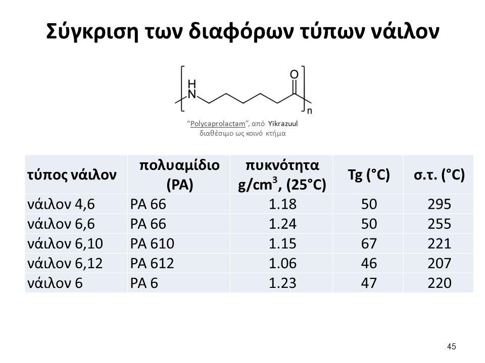 Σύγκριση των διαφόρων τύπων νάιλον τύπος νάιλον πολυαμίδιο (PA) πυκνότητα g/cm 3, (25°C) Tg (°C)σ.τ.