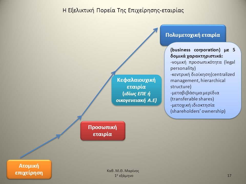 Η Εξελικτική Πορεία Της Επιχείρησης-εταιρίας Ατομική επιχείρηση Προσωπική εταιρία Κεφαλαιουχική εταιρία (ιδίως ΕΠΕ ή οικογενειακή Α.Ε) Κεφαλαιουχική ε