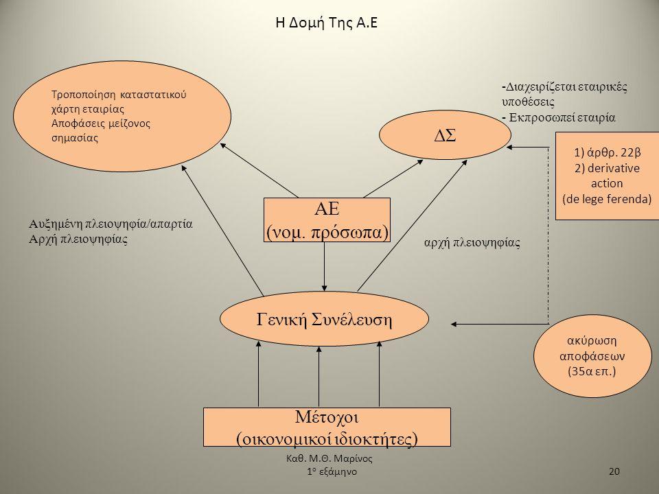 Η Δομή Της Α.Ε Μέτοχοι (οικονομικοί ιδιοκτήτες) Γενική Συνέλευση ΑΕ (νομ. πρόσωπα) ΔΣ αρχή πλειοψηφίας -Διαχειρίζεται εταιρικές υποθέσεις - Εκπροσωπεί
