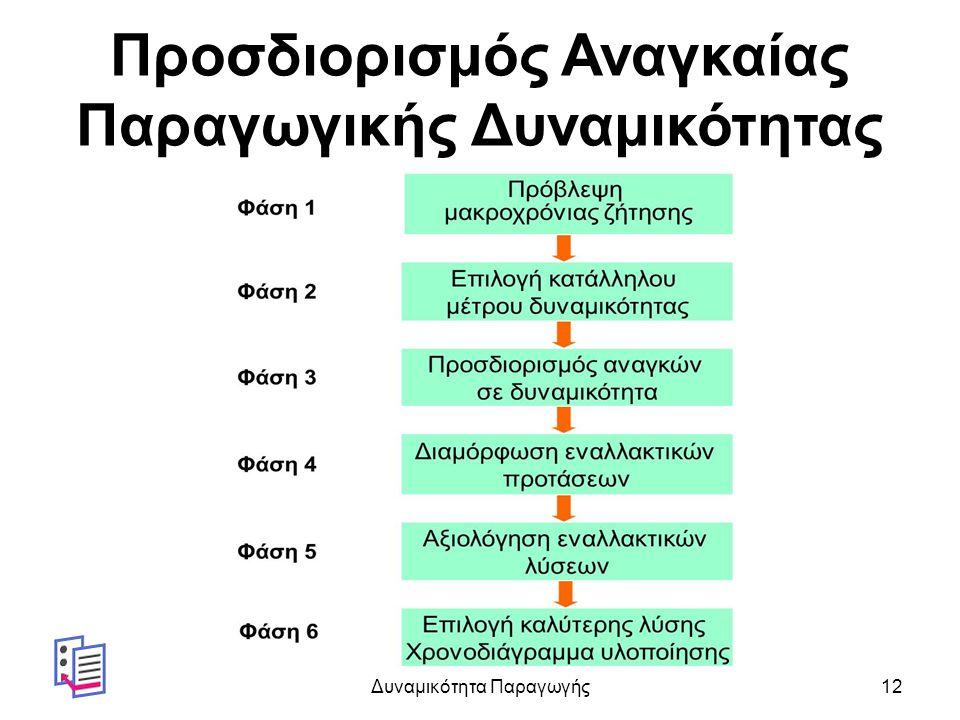 Προσδιορισμός Αναγκαίας Παραγωγικής Δυναμικότητας Δυναμικότητα Παραγωγής12