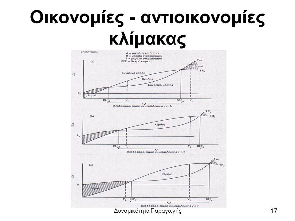Οικονομίες - αντιοικονομίες κλίμακας Δυναμικότητα Παραγωγής17