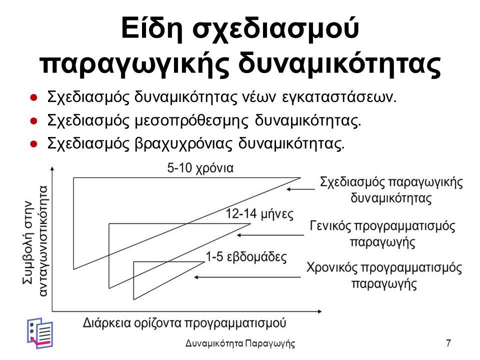 Είδη σχεδιασμού παραγωγικής δυναμικότητας ●Σχεδιασμός δυναμικότητας νέων εγκαταστάσεων.
