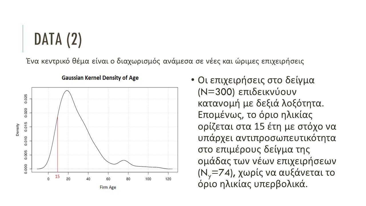 DATA (2) Ένα κεντρικό θέμα είναι ο διαχωρισμός ανάμεσα σε νέες και ώριμες επιχειρήσεις Οι επιχειρήσεις στο δείγμα (N=300) επιδεικνύουν κατανομή με δεξιά λοξότητα.
