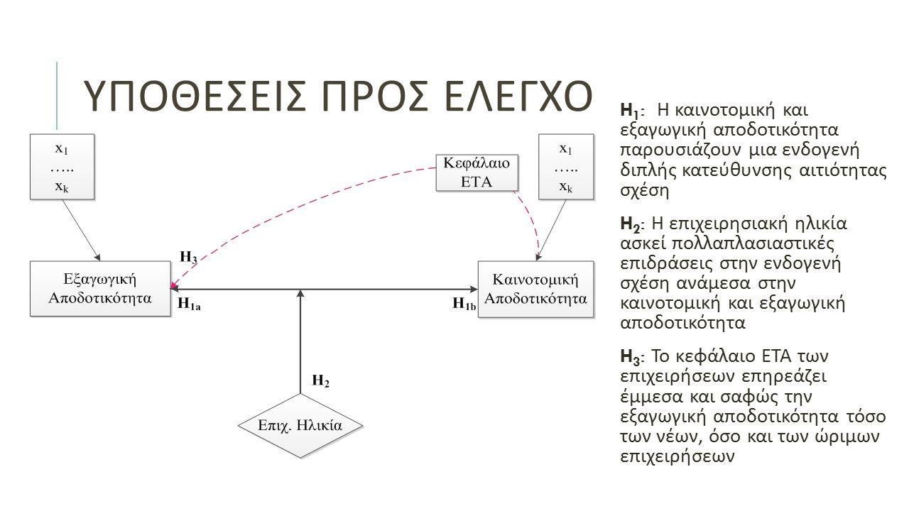 ΥΠΟΘΕΣΕΙΣ ΠΡΟΣ ΕΛΕΓΧΟ H 1 : Η καινοτομική και εξαγωγική αποδοτικότητα παρουσιάζουν μια ενδογενή διπλής κατεύθυνσης αιτιότητας σχέση H 2 : Η επιχειρησιακή ηλικία ασκεί πολλαπλασιαστικές επιδράσεις στην ενδογενή σχέση ανάμεσα στην καινοτομική και εξαγωγική αποδοτικότητα H 3 : Το κεφάλαιο ΕΤΑ των επιχειρήσεων επηρεάζει έμμεσα και σαφώς την εξαγωγική αποδοτικότητα τόσο των νέων, όσο και των ώριμων επιχειρήσεων