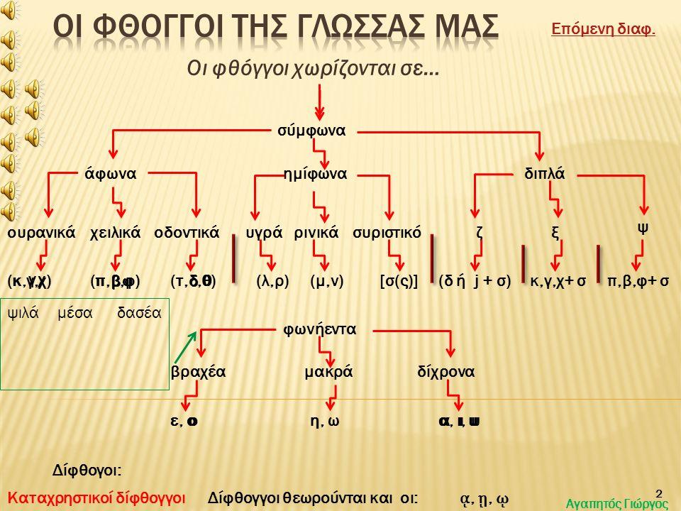 υυυυαα, ι, υ Οι φθόγγοι χωρίζονται σε… σύμφωνα φωνήεντα βραχέαμακράδίχρονα άφωναημίφωναδιπλά (κ,γ,χ)(λ,ρ) ζουρανικάχειλικάοδοντικάυγράρινικάσυριστικό (τ,δ,θ)(π,β,φ)(μ,ν)[σ(ς)] ξ ψ (δ ή j + σ)κ,γ,χ+ σπ,β,φ+ σ ε, οη, ω 2 Δίφθογοι: οηιαιιυιεοε Καταχρηστικοί δίφθογγοι ᾳ, ῃ, ῳ Δίφθογγοι θεωρούνται και οι: κπτ ψιλάμέσαδασέα γ βδ χ φθ Επόμενη διαφ.