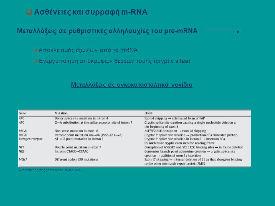  Aσθένειες και συρραφή m-RNA Μεταλλάξεις σε ρυθμιστικές αλληλουχίες του pre-mRNA  Αποκλεισμός εξωνίων από το mRNA  Ενεργοποίηση απόκρυφων θέσεων τομής (cryptic sites) Μεταλλάξεις σε ογκοκατασταλτικά γονίδια Alternative splicing and disease,Review,2008