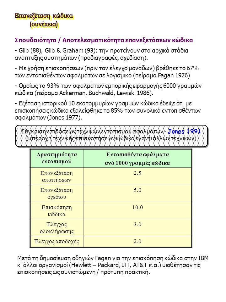 Σπουδαιότητα / Αποτελεσματικότητα επανεξετάσεων κώδικα - Gilb (88), Gilb & Graham (93): την προτείνουν στα αρχικά στάδια ανάπτυξης συστημάτων (προδιαγ