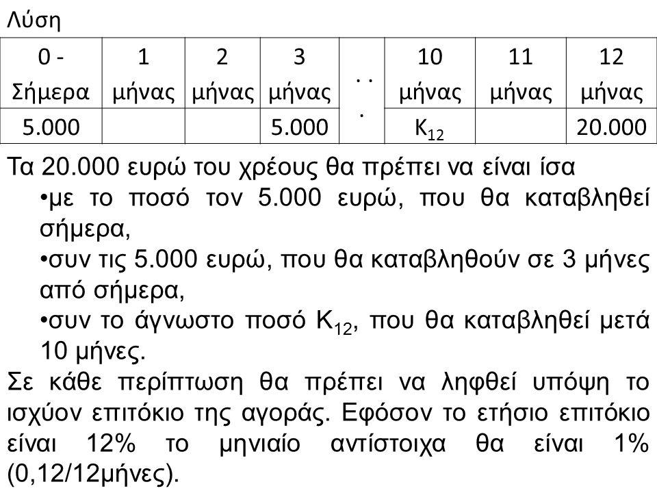 Λύση 0 - Σήμερα 1 μήνας 2 μήνας 3 μήνας... 10 μήνας 11 μήνας 12 μήνας 5.000 Κ 12 20.000 Τα 20.000 ευρώ του χρέους θα πρέπει να είναι ίσα με το ποσό το