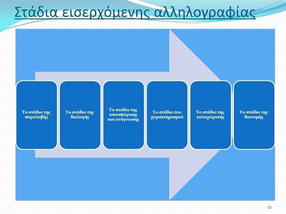 Στάδια εισερχόμενης αλληλογραφίας Το στάδιο της παραλαβής Το στάδιο της διαλογής Το στάδιο της αποσφάγισης και ανάγνωσης Το στάδιο του χαρακτηρισμού Το στάδιο της καταχώρισης Το στάδιο της διανομής 12