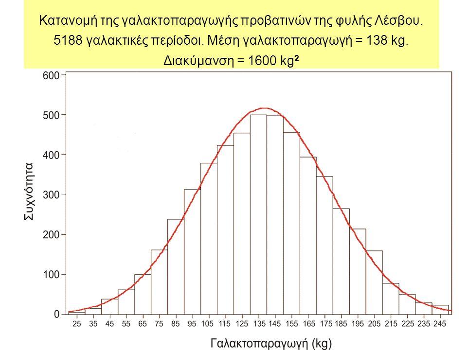 Κατανομή της γαλακτοπαραγωγής προβατινών της φυλής Λέσβου.