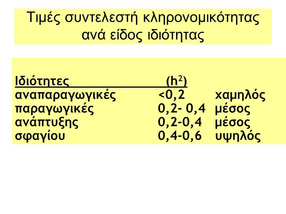 Ιδιότητες (h 2 ) αναπαραγωγικές<0,2 χαμηλός παραγωγικές0,2- 0,4μέσος ανάπτυξης0,2-0,4 μέσος σφαγίου 0,4-0,6υψηλός Τιμές συντελεστή κληρονομικότητας ανά είδος ιδιότητας
