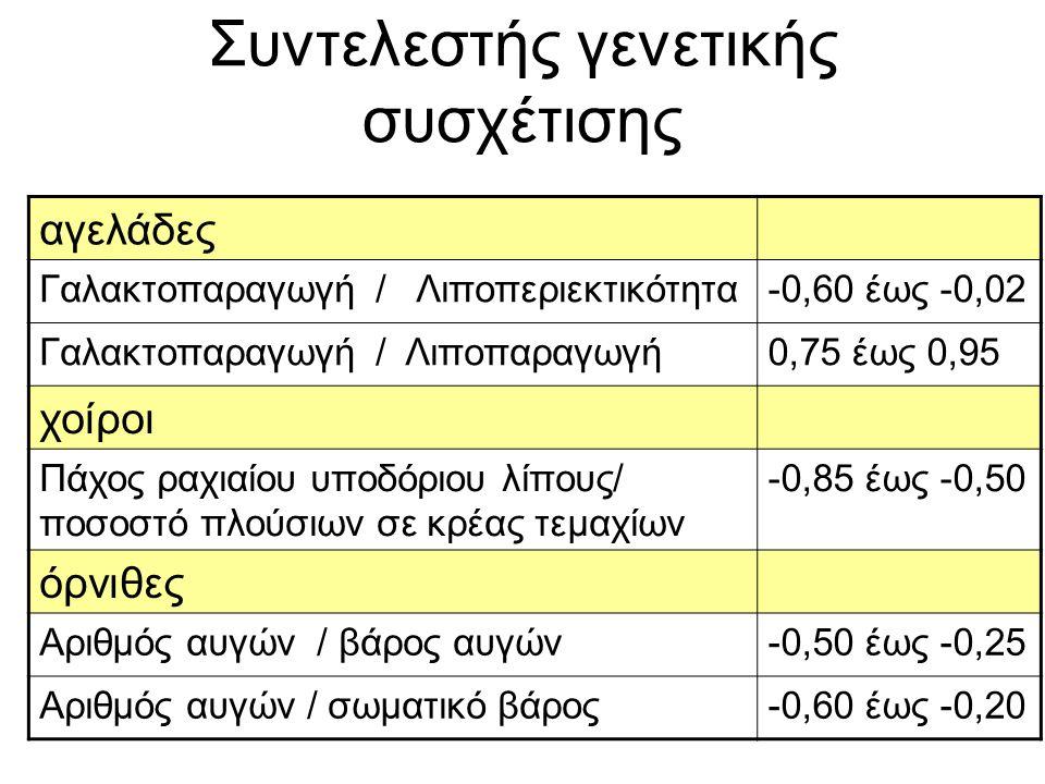 Συντελεστής γενετικής συσχέτισης αγελάδες Γαλακτοπαραγωγή / Λιποπεριεκτικότητα-0,60 έως -0,02 Γαλακτοπαραγωγή / Λιποπαραγωγή0,75 έως 0,95 χοίροι Πάχος ραχιαίου υποδόριου λίπους/ ποσοστό πλούσιων σε κρέας τεμαχίων -0,85 έως -0,50 όρνιθες Αριθμός αυγών / βάρος αυγών-0,50 έως -0,25 Αριθμός αυγών / σωματικό βάρος-0,60 έως -0,20