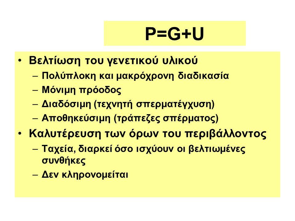 P=G+U Βελτίωση του γενετικού υλικού –Πολύπλοκη και μακρόχρονη διαδικασία –Μόνιμη πρόοδος –Διαδόσιμη (τεχνητή σπερματέγχυση) –Αποθηκεύσιμη (τράπεζες σπέρματος) Καλυτέρευση των όρων του περιβάλλοντος –Ταχεία, διαρκεί όσο ισχύουν οι βελτιωμένες συνθήκες –Δεν κληρονομείται