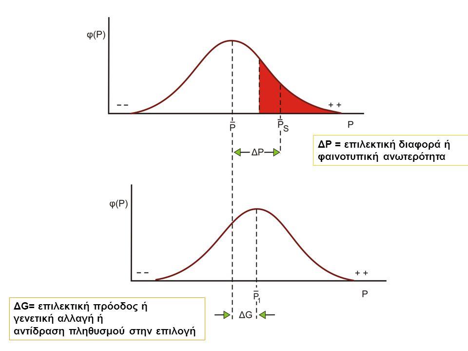 ΔP = επιλεκτική διαφορά ή φαινοτυπική ανωτερότητα ΔG= επιλεκτική πρόοδος ή γενετική αλλαγή ή αντίδραση πληθυσμού στην επιλογή