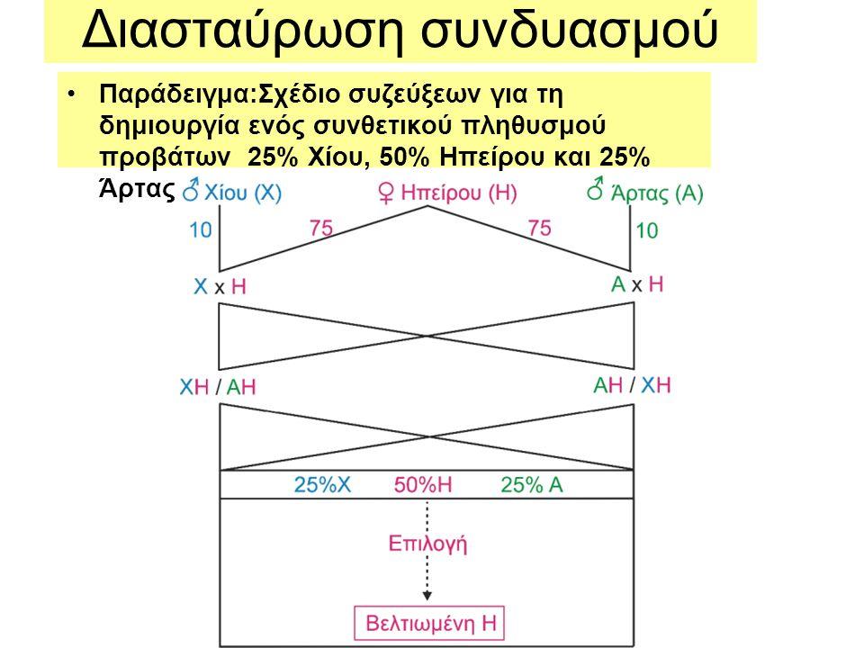 Διασταύρωση συνδυασμού Παράδειγμα:Σχέδιο συζεύξεων για τη δημιουργία ενός συνθετικού πληθυσμού προβάτων 25% Χίου, 50% Ηπείρου και 25% Άρτας