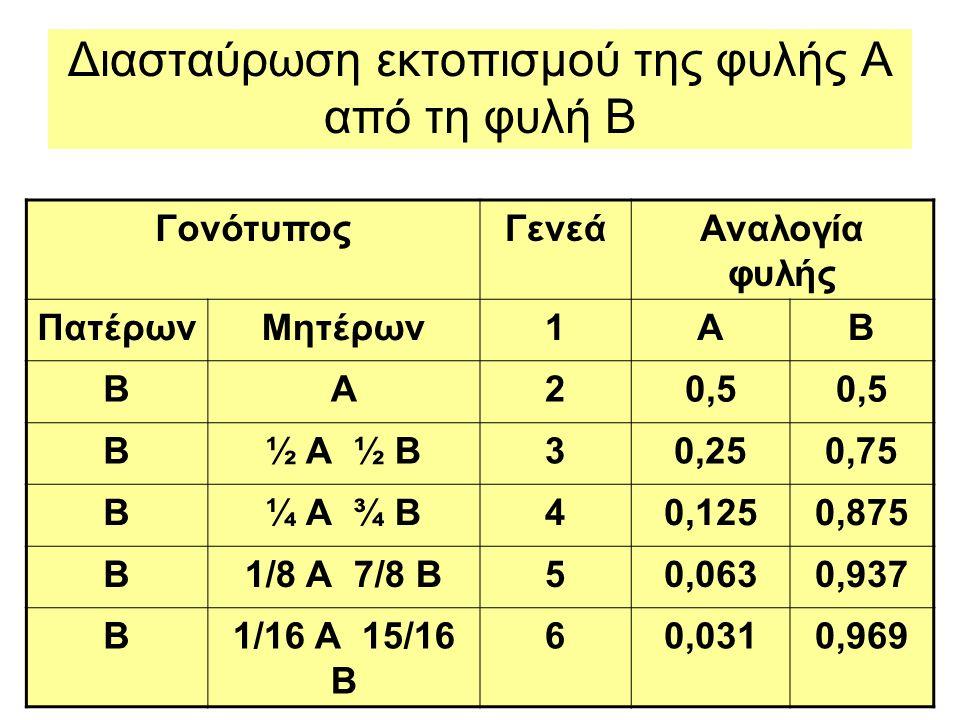 Διασταύρωση εκτοπισμού της φυλής Α από τη φυλή Β ΓονότυποςΓενεάΑναλογία φυλής ΠατέρωνΜητέρων1ΑΒ ΒΑ20,5 Β½ Α ½ Β30,250,75 Β¼ Α ¾ Β40,1250,875 Β1/8 Α 7/8 Β50,0630,937 Β1/16 Α 15/16 Β 60,0310,969
