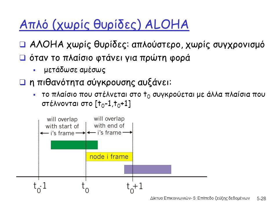 5-28 Απλό (χωρίς θυρίδες) ALOHA  AΛΟΗΑ χωρίς θυρίδες: απλούστερο, χωρίς συγχρονισμό  όταν το πλαίσιο φτάνει για πρώτη φορά  μετάδωσε αμέσως  η πιθανότητα σύγκρουσης αυξάνει:  το πλαίσιο που στέλνεται στο t 0 συγκρούεται με άλλα πλαίσια που στέλνονται στο [t 0 -1,t 0 +1] Δίκτυα Επικοινωνιών- 5: Επίπεδο ζεύξης δεδομένων