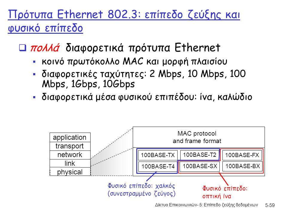 5-59 Πρότυπα Ethernet 802.3: επίπεδο ζεύξης και φυσικό επίπεδο  πολλά διαφορετικά πρότυπα Ethernet  κοινό πρωτόκολλο MAC και μορφή πλαισίου  διαφορετικές ταχύτητες: 2 Mbps, 10 Mbps, 100 Mbps, 1Gbps, 10Gbps  διαφορετικά μέσα φυσικού επιπέδου: ίνα, καλώδιο application transport network link physical MAC protocol and frame format 100BASE-TX 100BASE-T4 100BASE-FX 100BASE-T2 100BASE-SX 100BASE-BX Φυσικό επίπεδο: οπτική ίνα Φυσικό επίπεδο: χαλκός (συνεστραμμένο ζεύγος) Δίκτυα Επικοινωνιών- 5: Επίπεδο ζεύξης δεδομένων