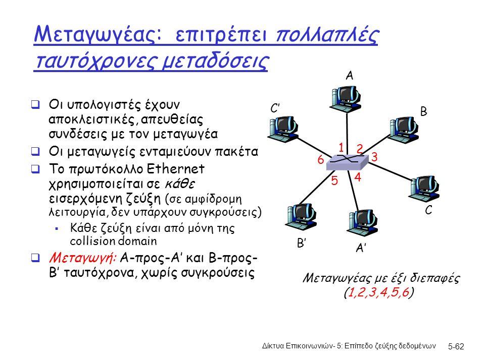 5-62 Μεταγωγέας: επιτρέπει πολλαπλές ταυτόχρονες μεταδόσεις  Οι υπολογιστές έχουν αποκλειστικές, απευθείας συνδέσεις με τον μεταγωγέα  Οι μεταγωγείς ενταμιεύουν πακέτα  Το πρωτόκολλο Ethernet χρησιμοποιείται σε κάθε εισερχόμενη ζεύξη (σε αμφίδρομη λειτουργία, δεν υπάρχουν συγκρούσεις)  Κάθε ζεύξη είναι από μόνη της collision domain  Μεταγωγή: A-προς-A' και B-προς- B' ταυτόχρονα, χωρίς συγκρούσεις A A' B B' C C' Μεταγωγέας με έξι διεπαφές (1,2,3,4,5,6) 1 2 3 4 5 6 Δίκτυα Επικοινωνιών- 5: Επίπεδο ζεύξης δεδομένων