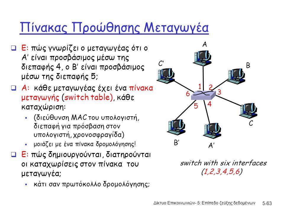 5-63 Πίνακας Προώθησης Μεταγωγέα  Ε: πώς γνωρίζει ο μεταγωγέας ότι ο A' είναι προσβάσιμος μέσω της διεπαφής 4, ο B' είναι προσβάσιμος μέσω της διεπαφής 5;  A: κάθε μεταγωγέας έχει ένα πίνακα μεταγωγής (switch table), κάθε καταχώριση:  (διεύθυνση MAC του υπολογιστή, διεπαφή για πρόσβαση στον υπολογιστή, χρονοσφραγίδα)  μοιάζει με ένα πίνακα δρομολόγησης.