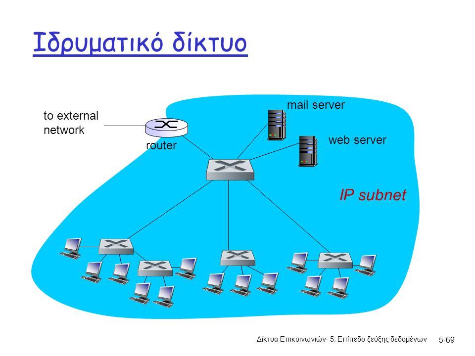 5-69 Ιδρυματικό δίκτυο Δίκτυα Επικοινωνιών- 5: Επίπεδο ζεύξης δεδομένων to external network router IP subnet mail server web server
