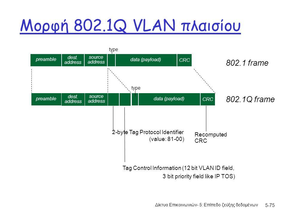 Μορφή 802.1Q VLAN πλαισίου Δίκτυα Επικοινωνιών- 5: Επίπεδο ζεύξης δεδομένων 5-75 type 2-byte Tag Protocol Identifier (value: 81-00) Tag Control Inform