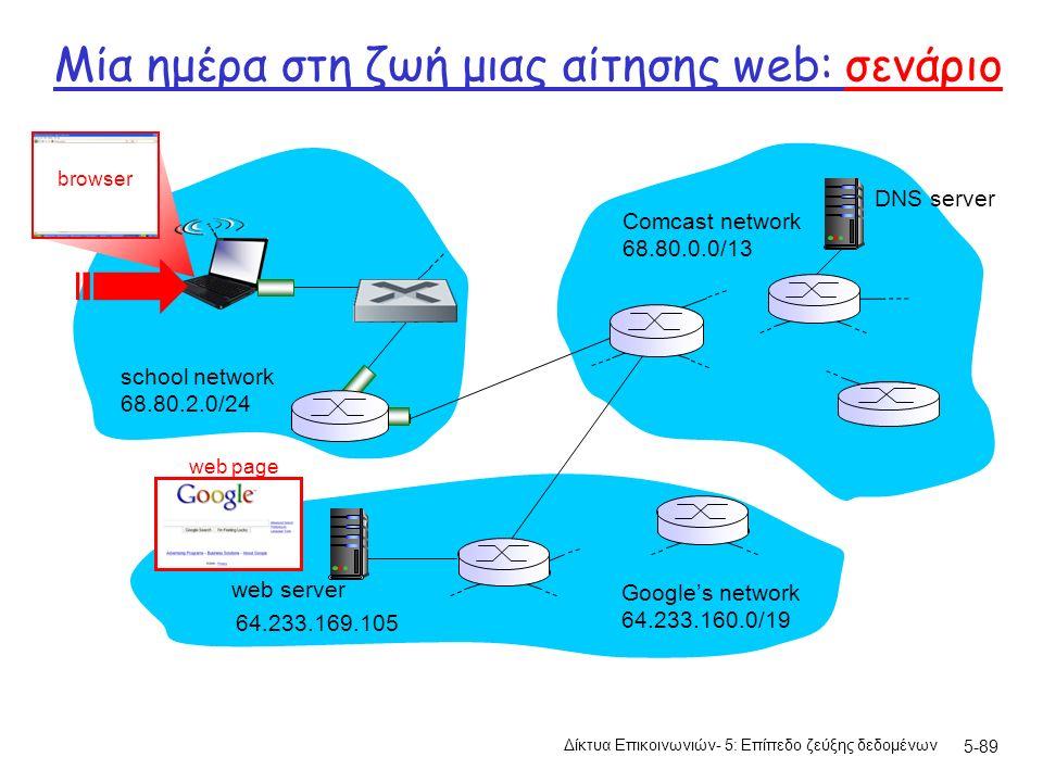 Μία ημέρα στη ζωή μιας αίτησης web: σενάριο Δίκτυα Επικοινωνιών- 5: Επίπεδο ζεύξης δεδομένων 5-89 Comcast network 68.80.0.0/13 Google's network 64.233.160.0/19 64.233.169.105 web server school network 68.80.2.0/24 web page browser DNS server